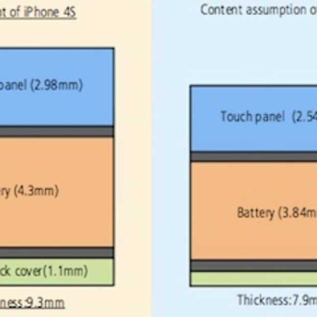 WSJ: De nieuwe iPhone krijgt een dunner scherm