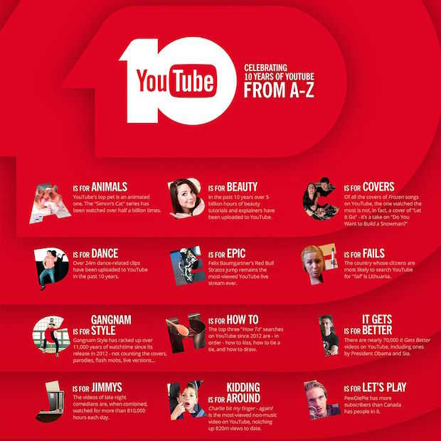 Infographic: 10 jaar YouTube