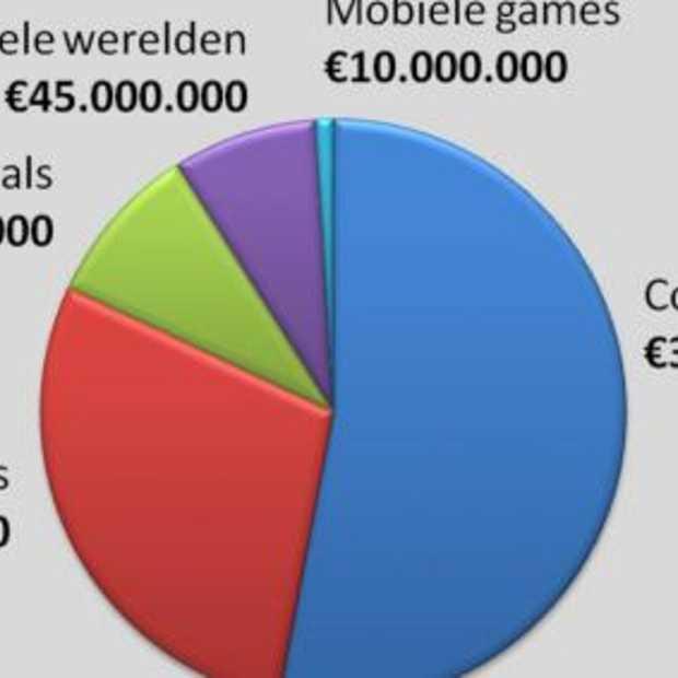 Zuinig gamend Nederlander geeft 590 miljoen uit aan games