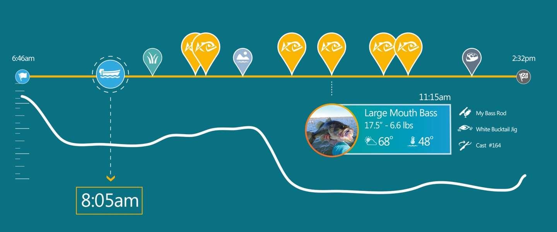 ANGLR: de Fitbit voor vissers