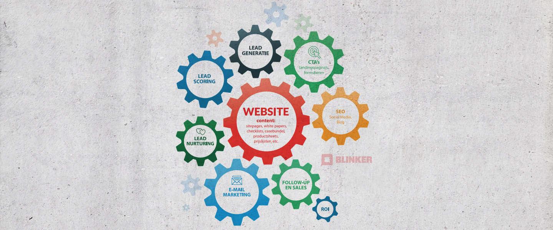 Lead nurturing met e-mail marketing