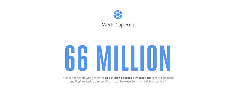 Facebook: Duitsland - Brazilië meest besproken WK-wedstrijd tot nu toe