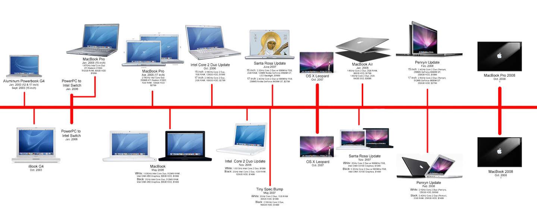 De geschiedenis van Apple in 3 minuten