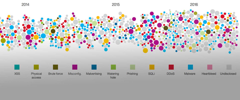 IBM: er zijn alleen al in 2016 vier miljard gegevens gelekt