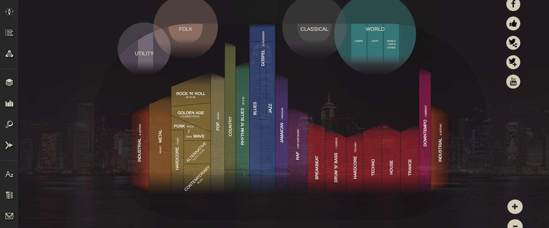 Muziekgeschiedenis in kaart gebracht op Musicmap