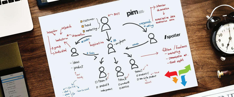 B2B Content Marketing: geen directe sales wel goed voor leads