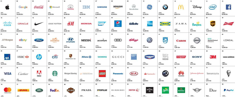 Google en Apple nog steeds de twee beste merken