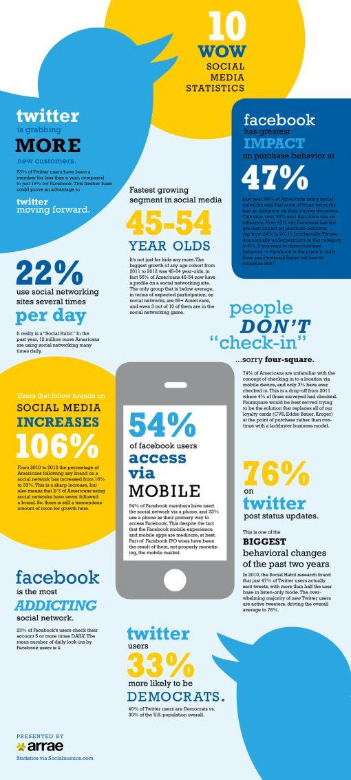 10-amazing-social-media-stats