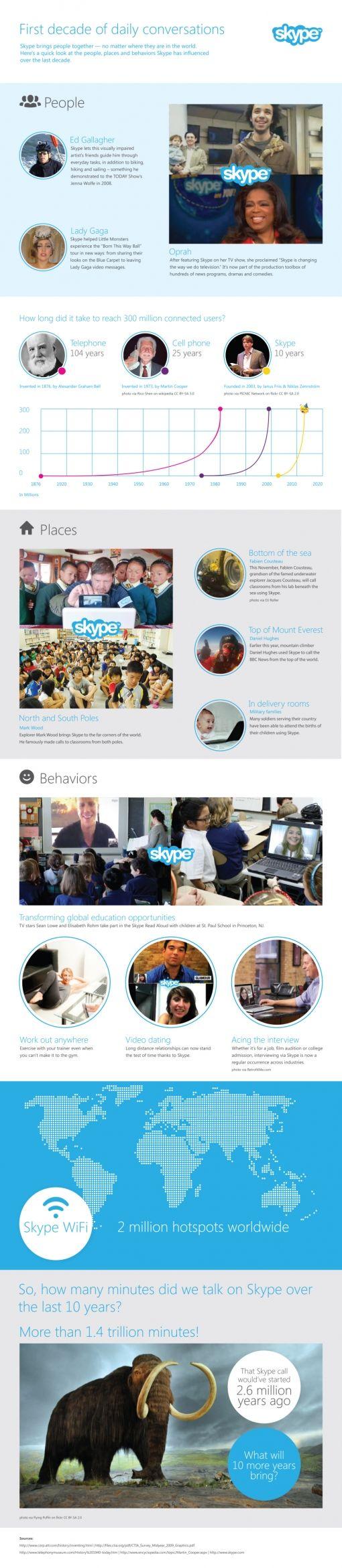 10-jaar-skype