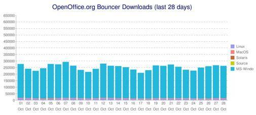 100 miljoen keer OpenOffice