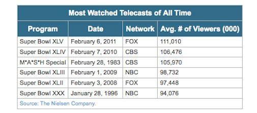 111 miljoen kijkers Superbowl XLV