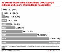 1119718196online gamers