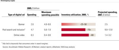 1151481945mckinsey-adspending-project