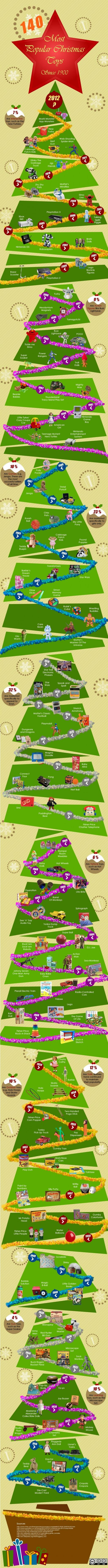 140-most-popular-christmas-toys-since-1900