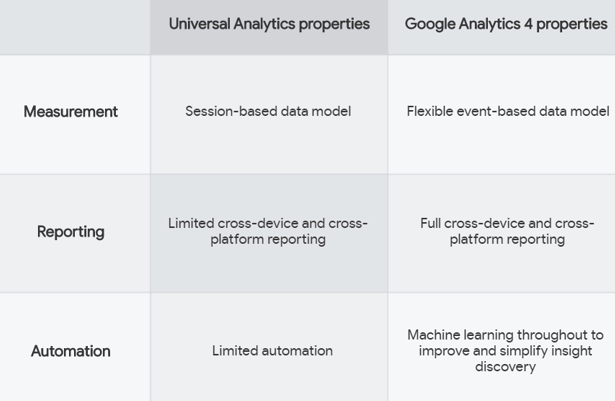 2. Differences between Google Analytics 4 and Universal Analytics