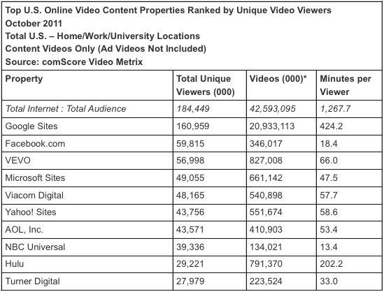 20 miljard video views per maand voor YouTube in de VS