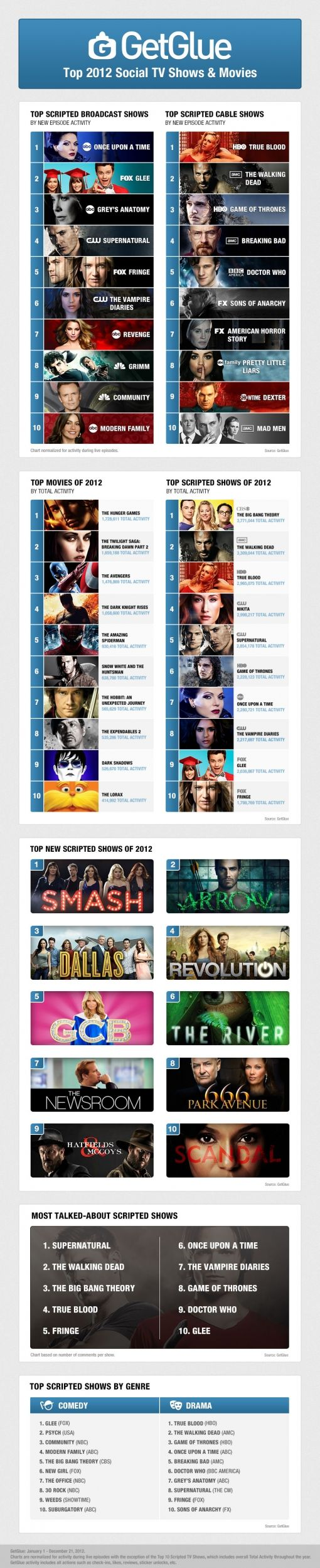 2012_getglue_infographic