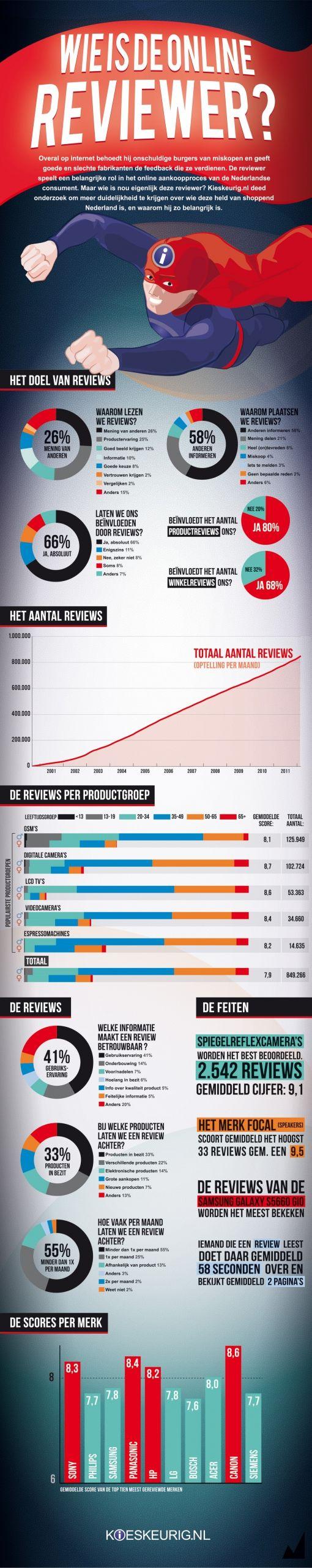 20120319 infographic_reviewer_kieskeurig.nl2012