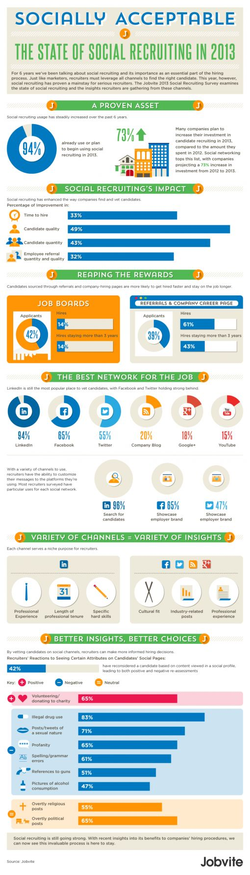 2013-Jobvite-Social-Recruiting-Survey-Results