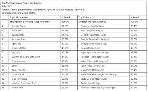 2013jul comscore mobile markt
