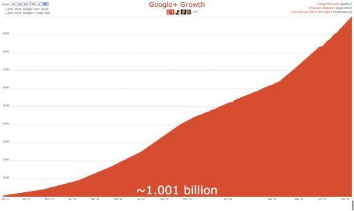 2013sep24 Google+ Growth 1 miljard1