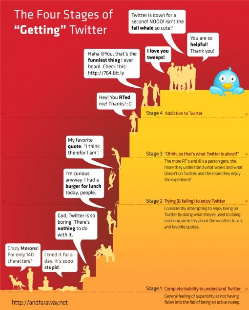 4_stages_of_twitter