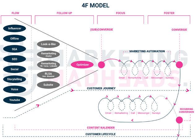 4F-visualisatie