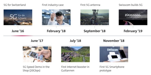 5G_Zwitserland_timeline