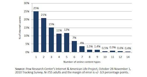 65% van Internetgebruikers heeft betaald voor online content