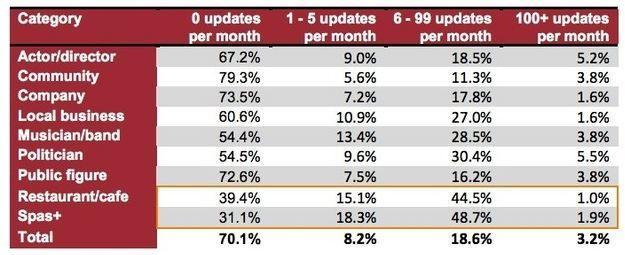 70% van alle Facebook Pagina's wordt minder dan 1x per maand geupdate