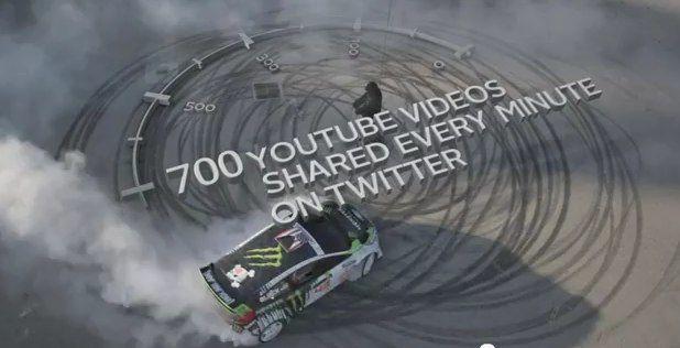 700 YouTube videos per minuut gedeeld op Twitter