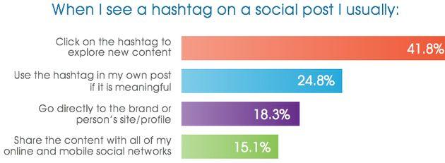 75% maakt op Social Media gebruik van hashtags