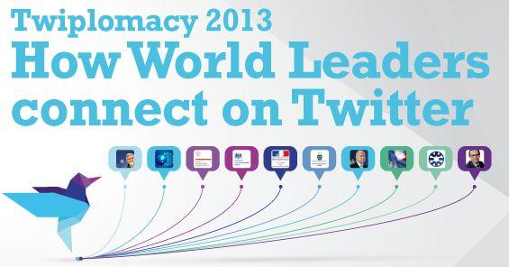 77,7% van de wereldleiders actief op Twitter [infographic]