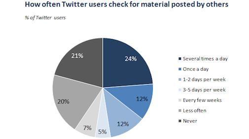 8% van Amerika online gebruikt Twitter [Studie]