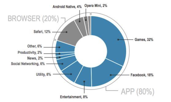 80% van alle mobiele tijd besteedt men via apps