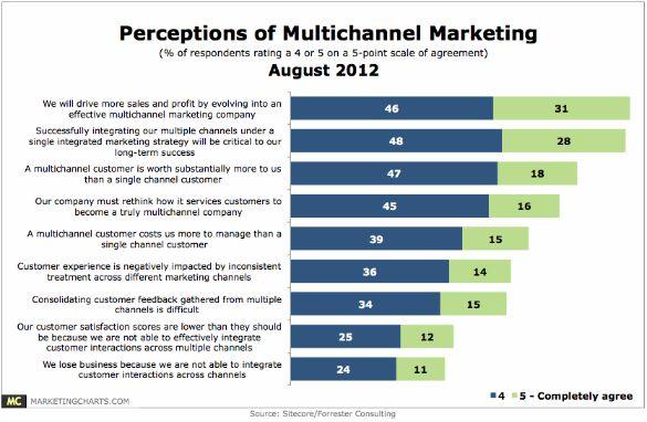 87% van de marketeers gelooft in succes met multichannel marketing
