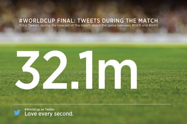 twitter 32,1 miljoen tweets