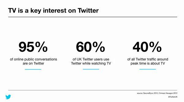 95% van alle online gesprekken over tv gaan via Twitter