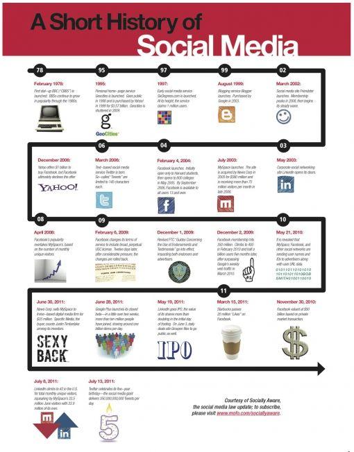 a-short-history-of-social-media1