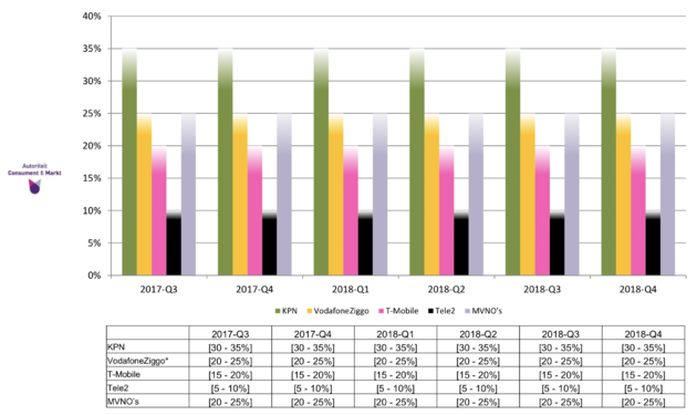 Verbruik mobiele data blijft stijgen