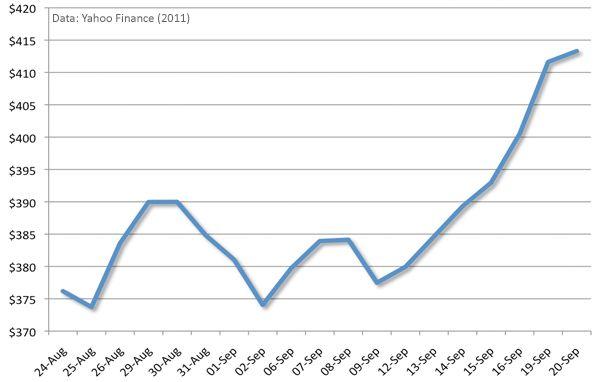Aandeel Apple in een maand tijd 10% omhoog
