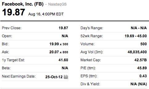Aandeel Facebook daalt nog sneller na vrijgeven aandelen