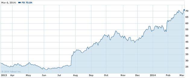 Aandeel Facebook staat 300% hoger dan 8 maanden geleden: Komt er nog een einde aan de technogekte?
