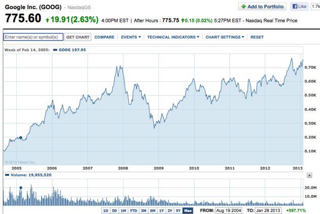 Aandeel Google staat hoger dan ooit tevoren