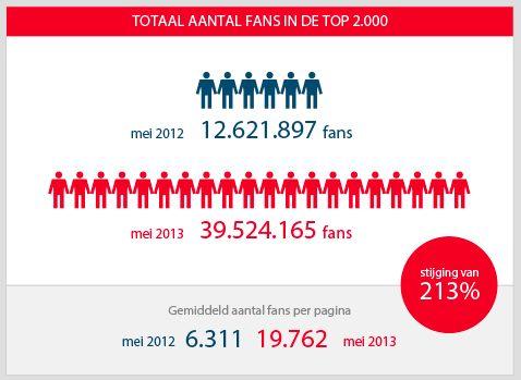 Aantal fans van de 2.000 grootste Nederlandse Facebook fanpagina's stijgt met 213%
