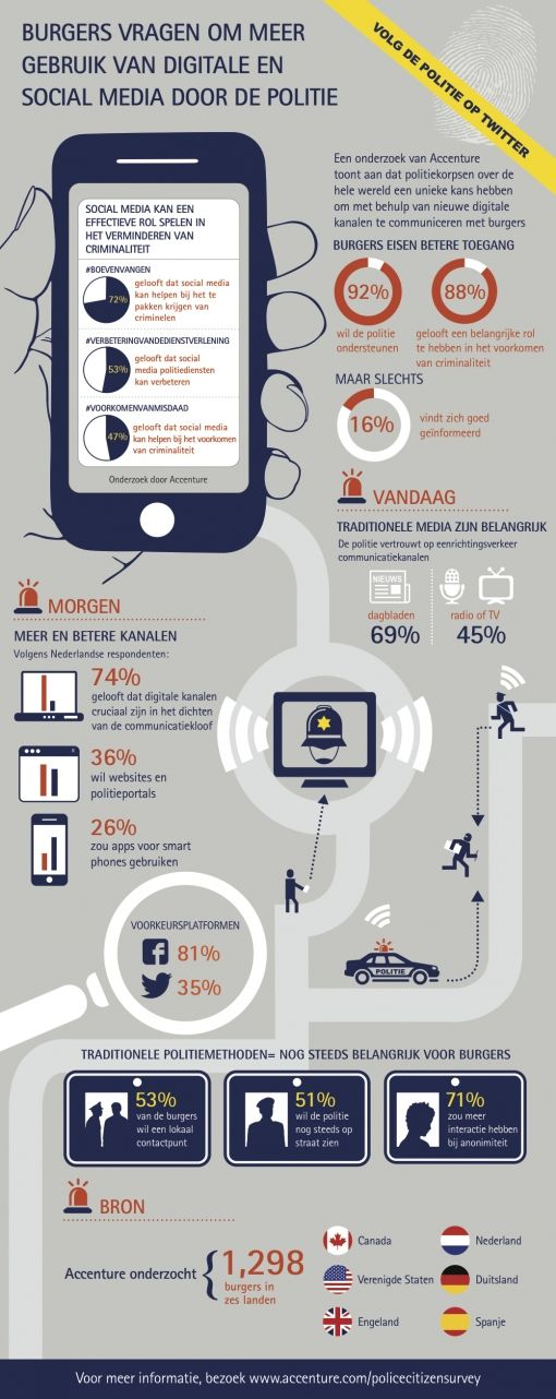 ACCENTURE_INFOGRAPHIC_Police Digital Disconnection_Dutch_v5