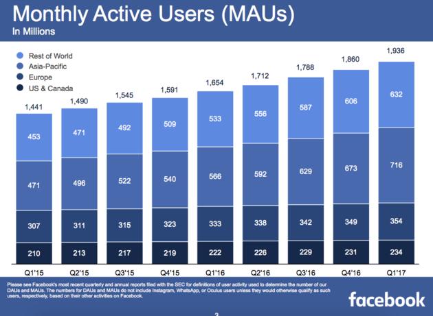 actieve-gebruikers-facebook