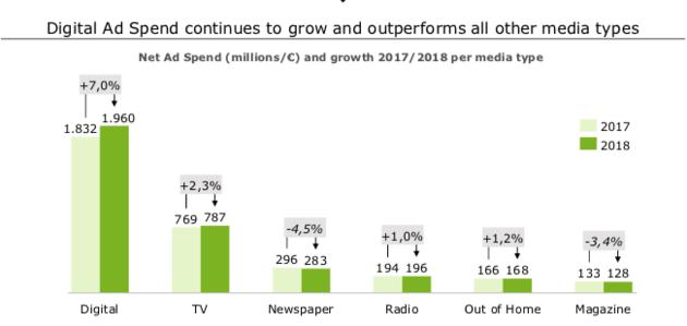 ad-spend