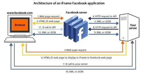 Adobe en Facebook stimuleren sociale applicaties