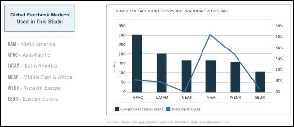 Adverteerders op Facebook focussen zich teveel op Noord-Amerika